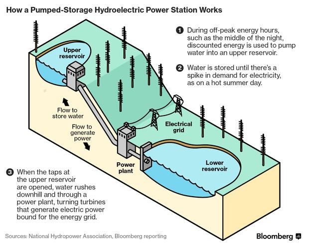 In Quest for Bigger Batteries, California Mulls Century-Old Idea